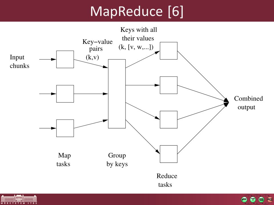MapReduce [6]